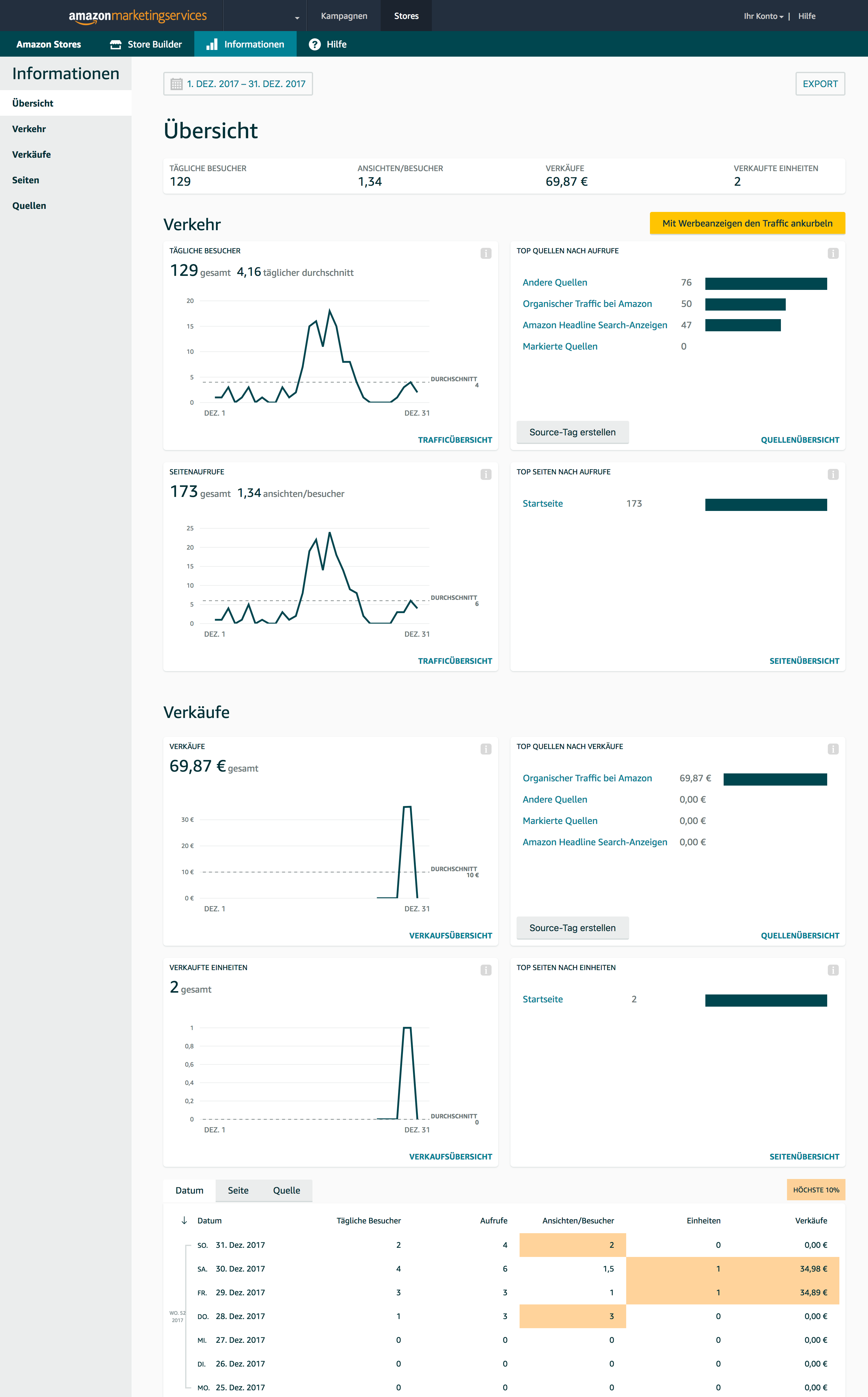 Neues Amazon Stores Insights Dashboard